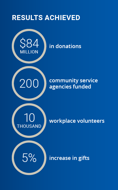 Greater Twin Cities United Way Results