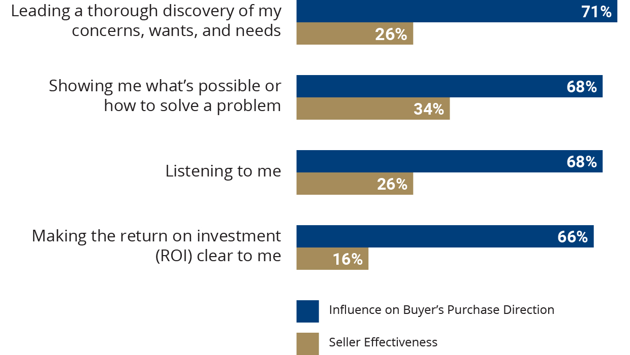 Top Purchase Decision Factors and Seller Effectiveness